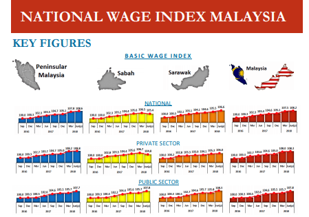 The New National Wage Index by HR Ministry Can Guide You in Getting The Right Wage Level