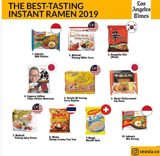 The Debate is Over, MyKuali Penang White Curry is The 2nd Tastiest Instant Ramen in The World!