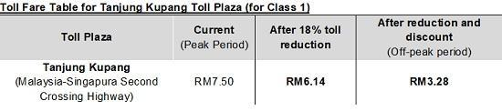 Toll Rates Reduced By 18% At All PLUS Highways Starting Feb 1
